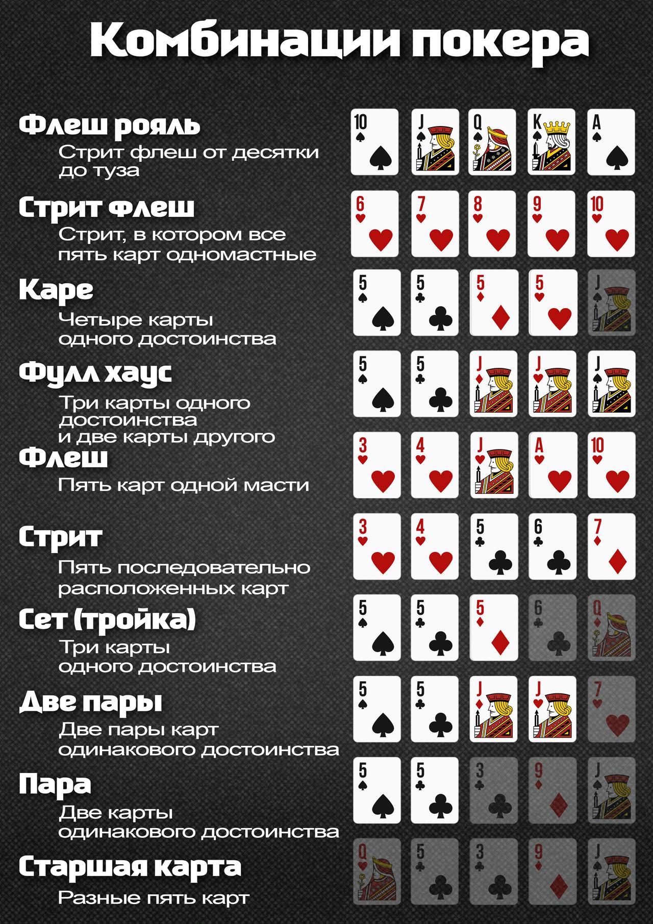 Что такое стрит в покере, примеры и варианты