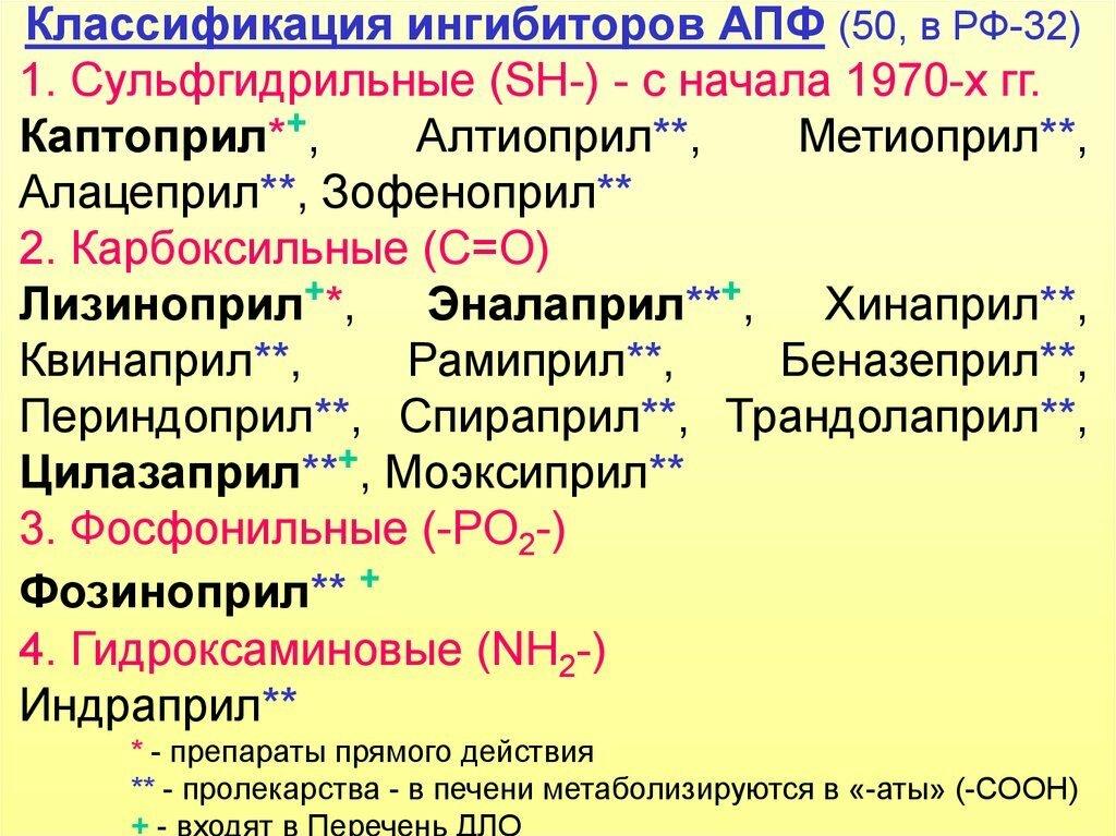 Ингибиторы апф - список препаратов. механизм действия ингибиторов апф нового поколения и противопоказания