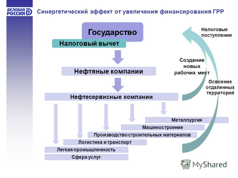 Синергетический эффект - понятие синергии и синергетического эффекта