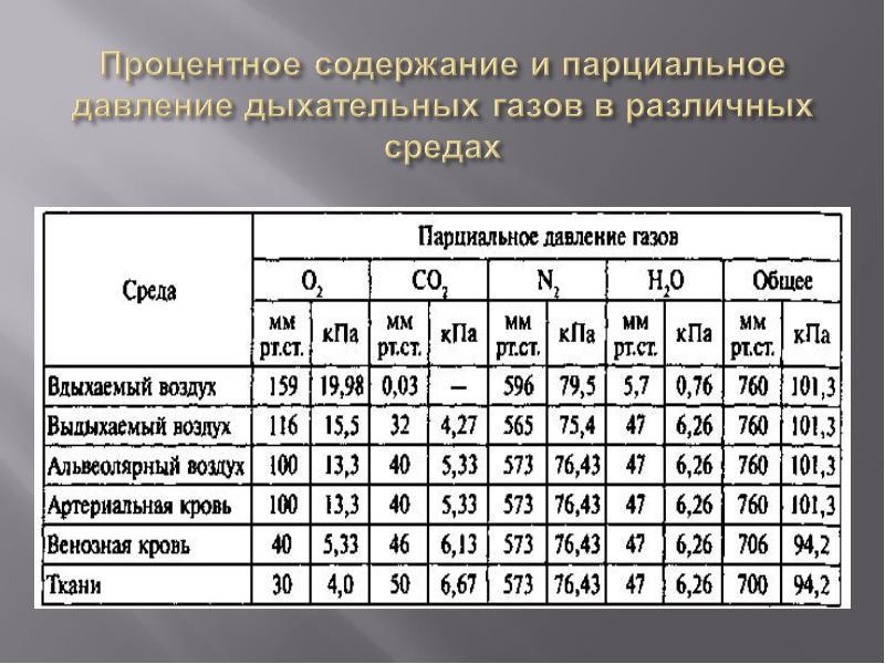 Парциальное давление • ru.knowledgr.com
