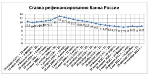 Ставка рефинансирования цб рф на сегодня и за все годы (с 1992 по 2020) год)