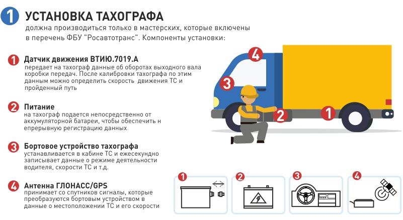 Тахограф: принцип действия, применение, достоинства и недостатки   блог transportica