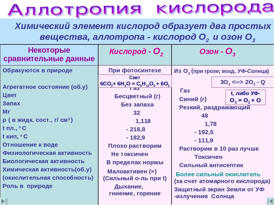 Атомарный кислород: полезные свойства. что такое атомарный кислород? действие н2о2 на организм человека легко высвобождают атомарный кислород