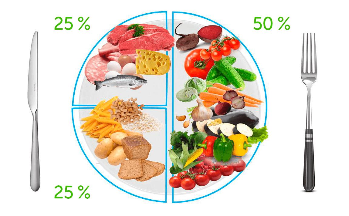 Здоровое питание —что это такое? правила здорового рациона