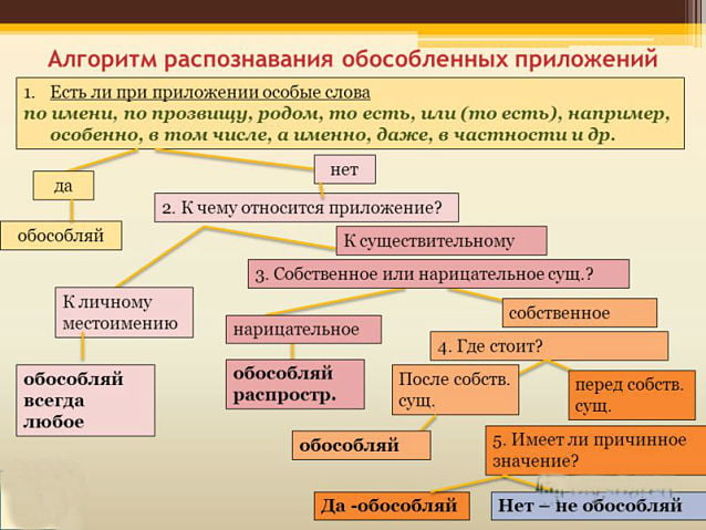 Обособленнные определения и приложения