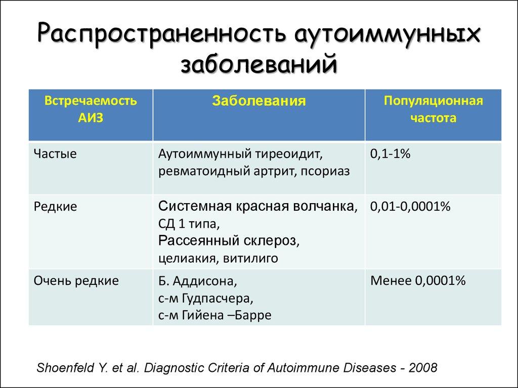 Аутоиммунные заболевания: симптомы, виды, причины, лечение