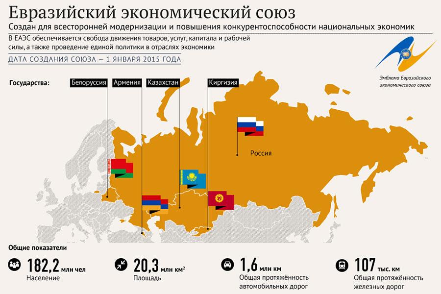 Евразийский экономический союз (еаэс)