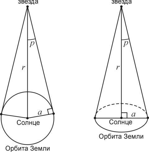 Параллакс - parallax - qwe.wiki