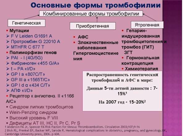 Тромбофилия