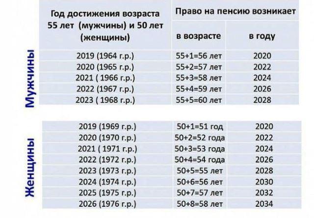 Районный коэффициент по регионам россии в 2018 году: что это, на какие выплаты влияет, таблица