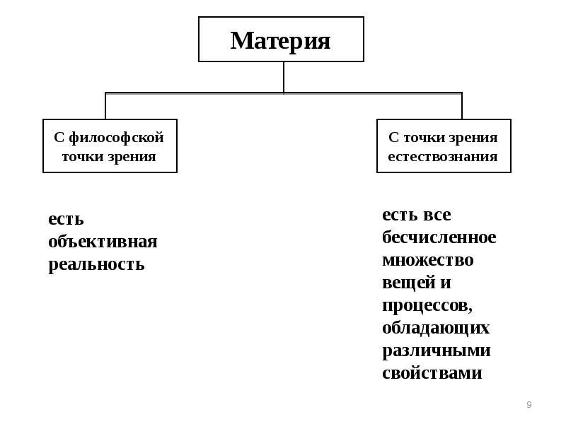 Материя (физика)