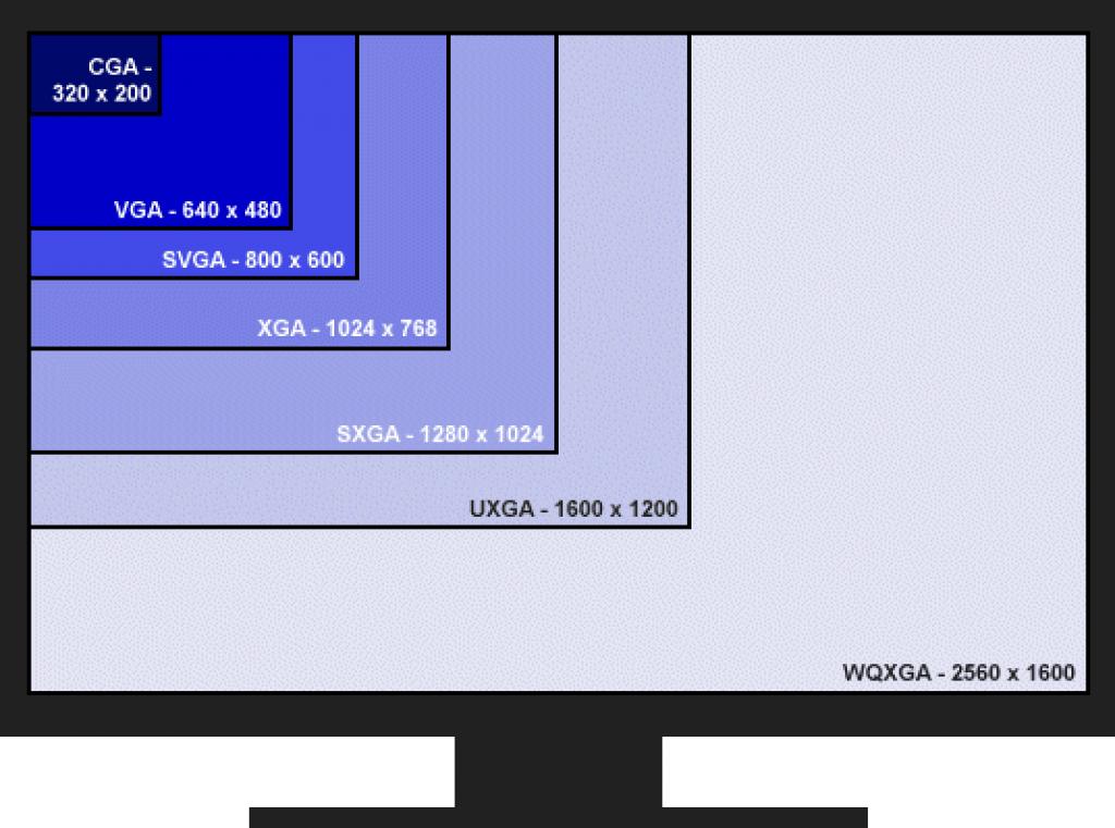 Стандартные разрешения мониторов для компьютеров