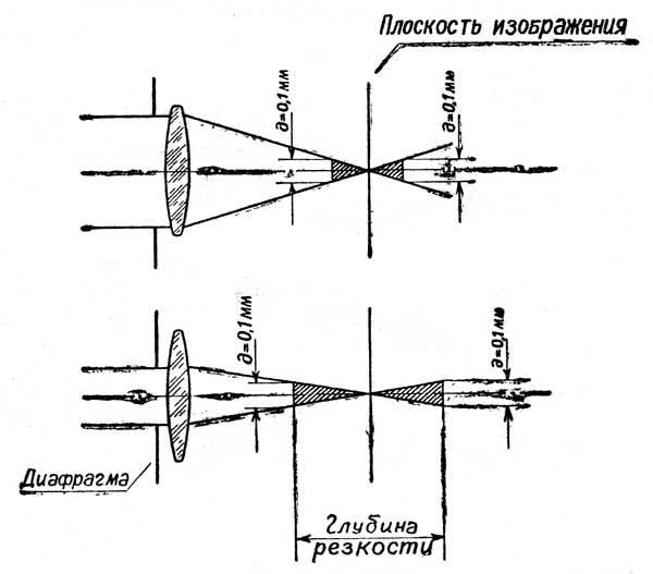 Диафрагма (оптика) — википедия. что такое диафрагма (оптика)