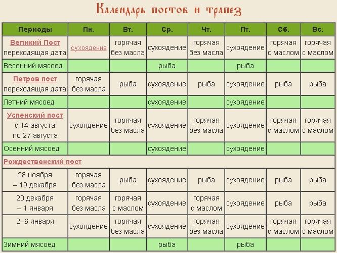 Православный пост   6 правил для постящихся впервые