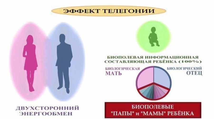 Телегония (теория) — википедия переиздание // wiki 2