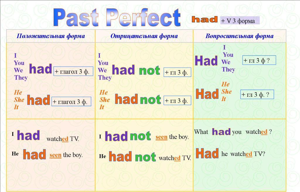 Для чего нужно время present perfect