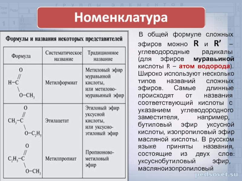 Интегрированный урок (химия + биология) «сложные эфиры в природе, их значение, получение, применение». 10-й класс