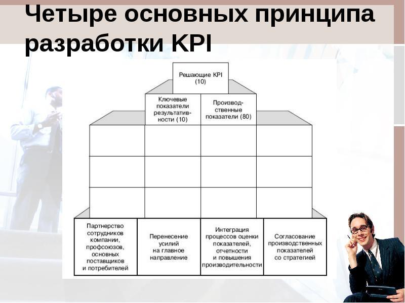 Kpi (ключевые показатели эффективности) — что это такое, примеры и применение