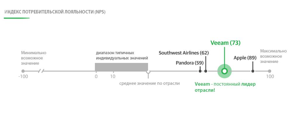 Индекс nps— формула дружбы cклиентами