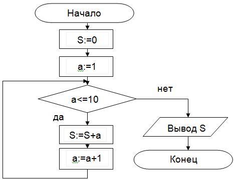 Циклические алгоритмы и программы