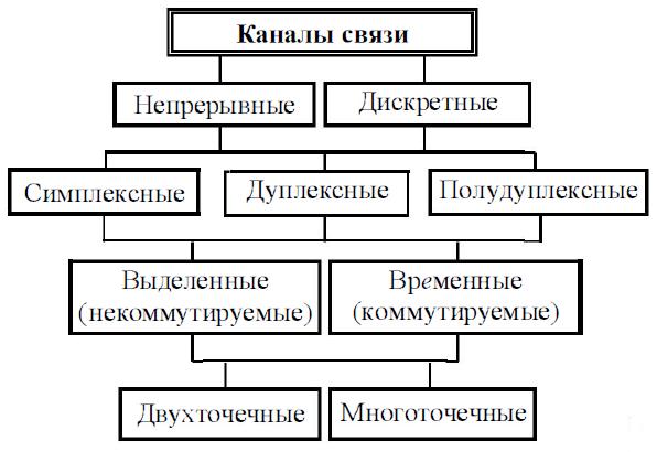 Линии связи и каналы передачи данных