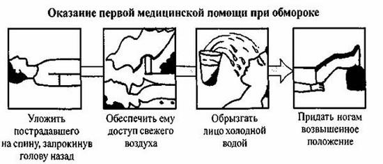 Что такое обморок, причины возникновения обморока