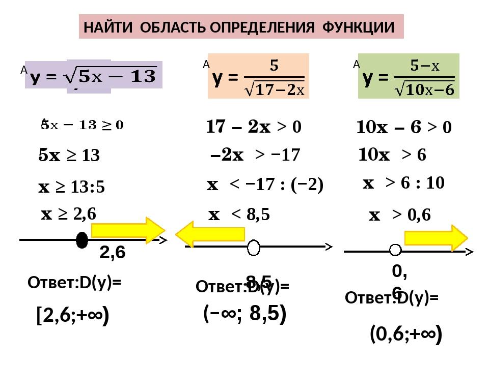 Как найти область определения и область значений функции