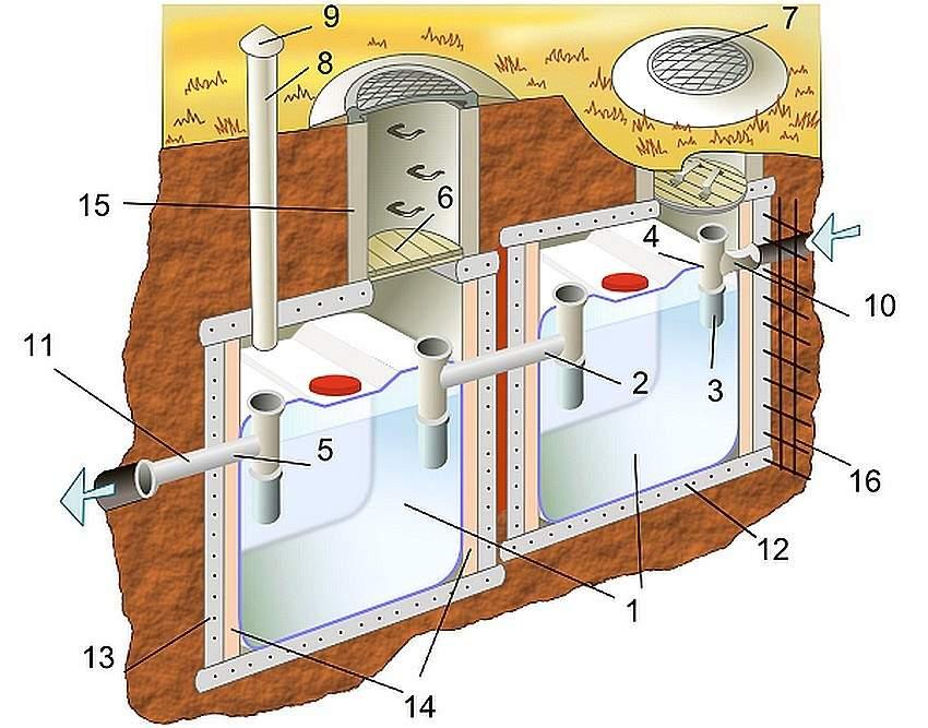 Что такое септики для канализации - устройство и принцип работы