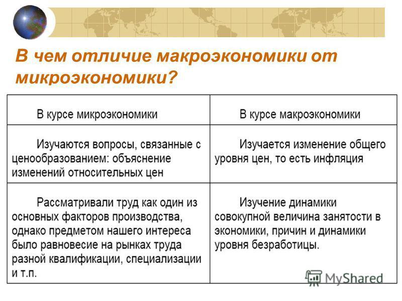 Лекция 1. введение в микроэкономику