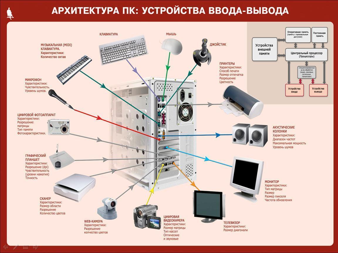 Архитектура компьютера — википедия. что такое архитектура компьютера