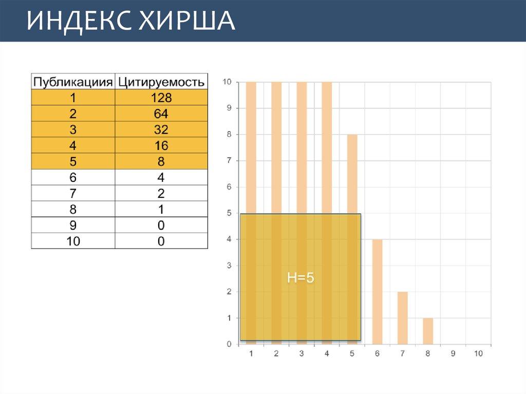 Индекс хирша