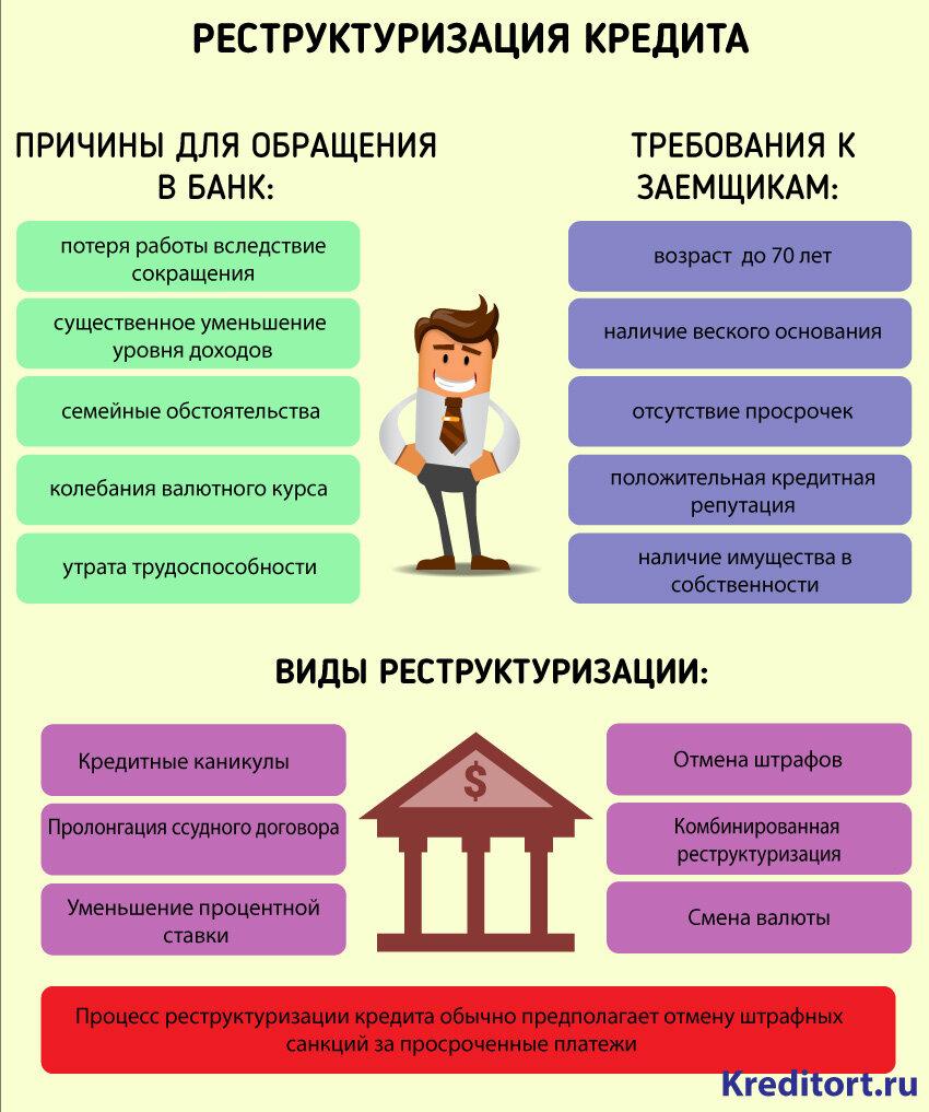 Реструктуризация кредита в сбербанке физическому лицу: как подать онлайн-заявку, образец заявления и необходимые документы