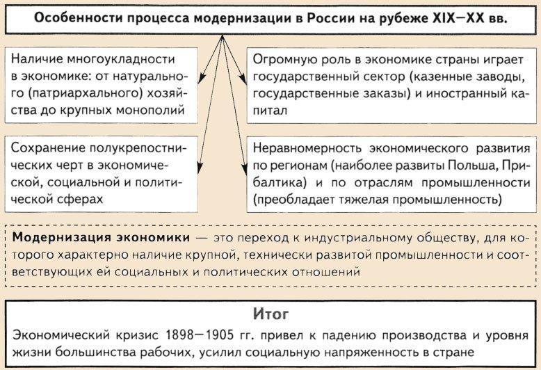 Начало модернизации в россии в 20 веке: основные черты, проблемы, итоги :: syl.ru