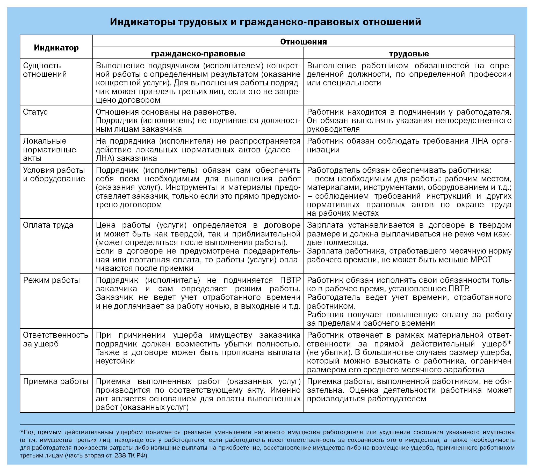 Как оформляется договор гпх - плюсы и минусы для работника