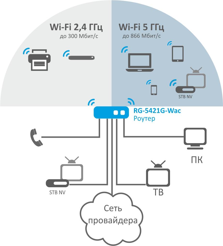 Как работает вай-фай роутер: назначение, устройство, дополнительный функционал