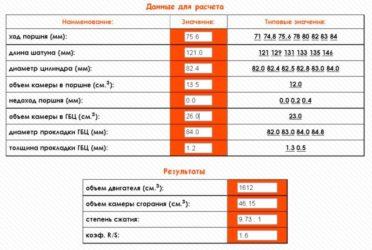 Как узнать объем двигателя: определяем рабочий объем двс