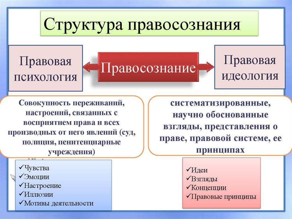 Правовая культура личности: понятие, признаки и факторы, влияющие на ее формирование. правовая культура общества