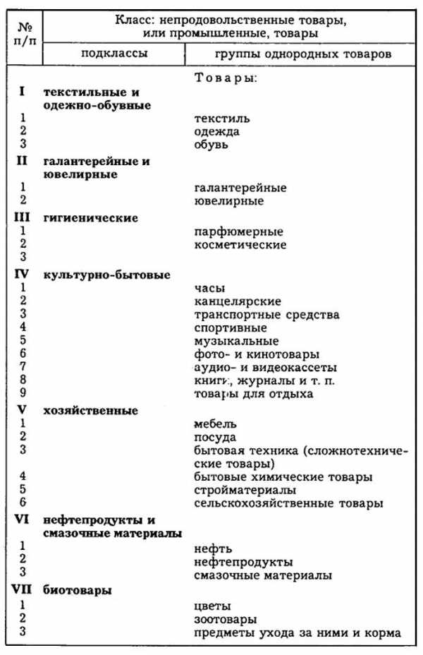 Proдовольствие в зоне особого внимания: классификация продовольственных товаров
