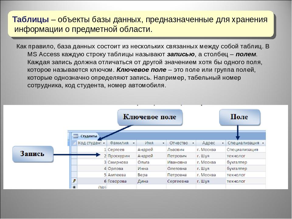 Урок 1. введение в базы данных