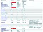 Ггт в биохимическом анализе крови, ее норма и тревожные показатели