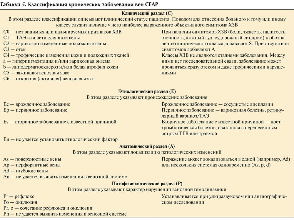 Тромбоз - лечение, симптомы, причины, профилактика тромбоза