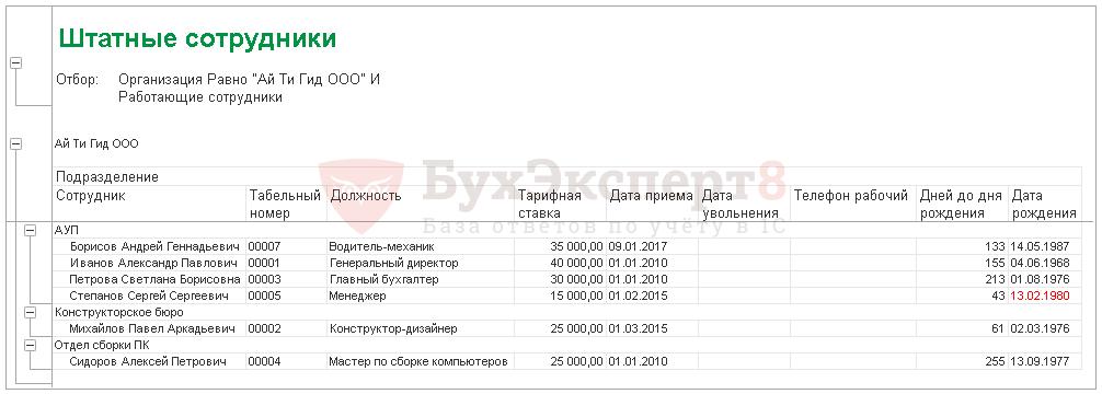 Как правильно составить штатное расписание - образец и пример заполнения (2020 год)