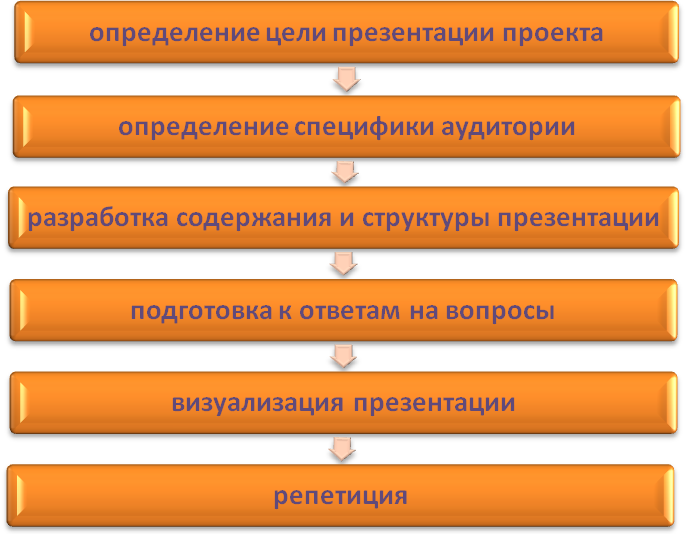 История нацпроектов в россии -  биографии и справки - тасс