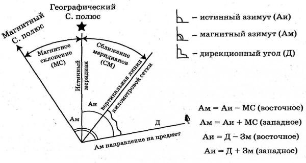 Чем отличается магнитный азимут от истинного и для чего это нужно знать