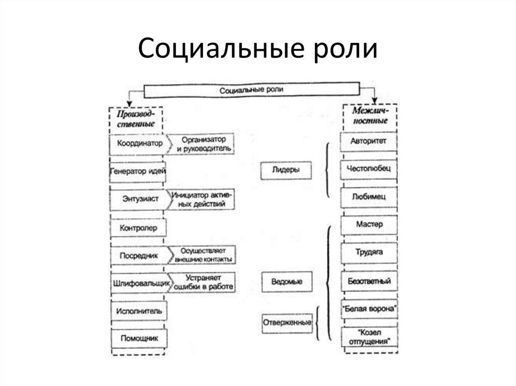 Социология, билеты 1-24 / 8 билет. понятие социального статуса. социальная роль