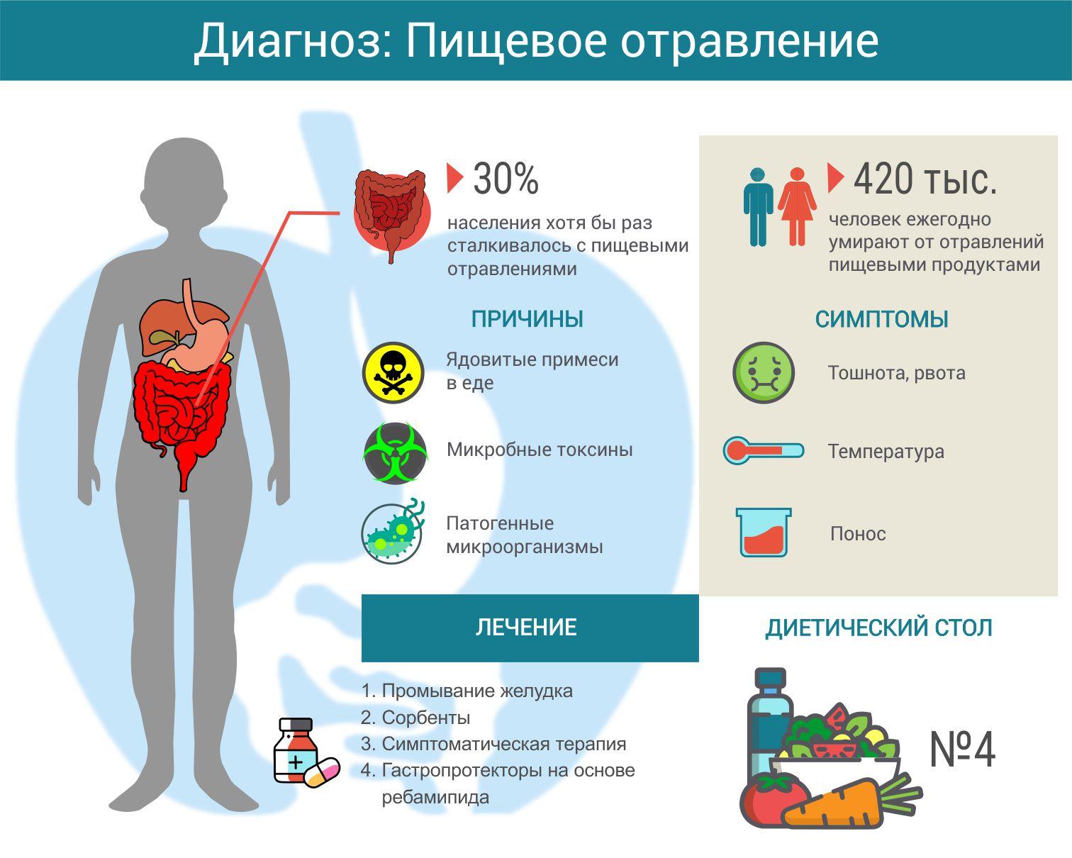 Пищевое отравление: симптомы, опасность, лечение - симптомы, диагностика, лечение, профилактика