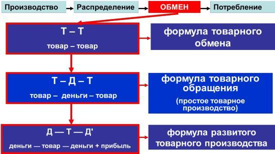 5.1 натуральное хозяйство и его признаки. товарное производство и его типы. экономическая теория. [litres]