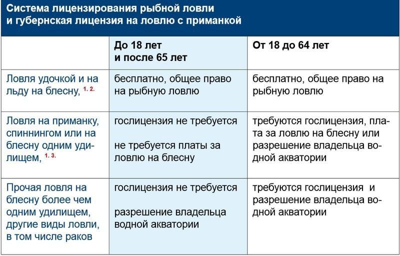 Как получить лицензию на вылов рыбы сетями в самарской области - дело юриста