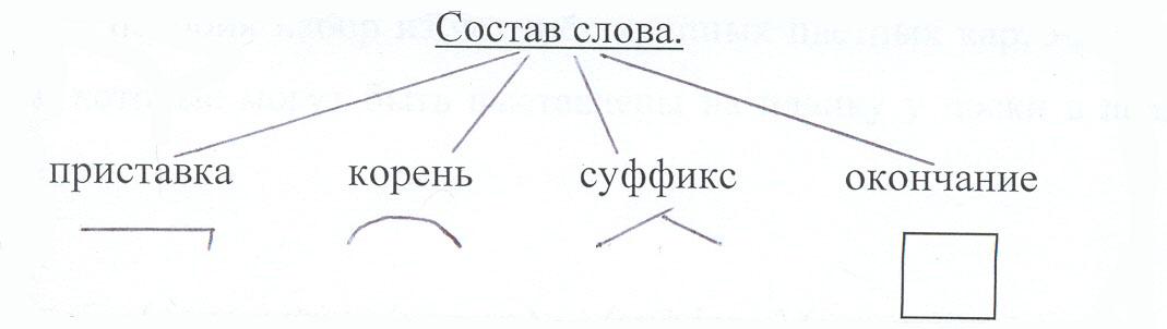 Постфикс - это... в русском языке. примеры