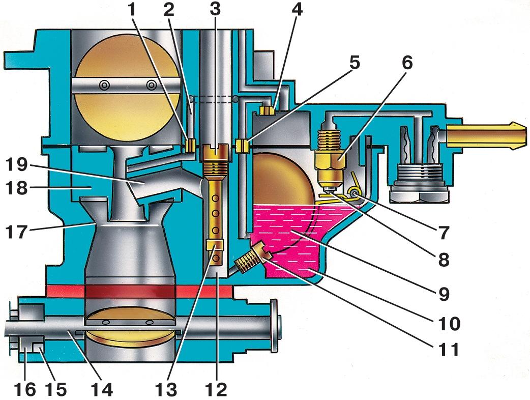 Карбюраторный двигатель: устройство и принцип работы
